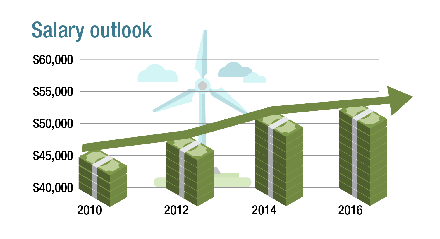 Salary outlook for wind turbine technicians